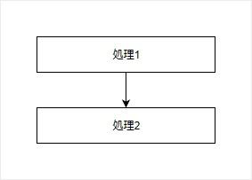 順次処理のフローチャート