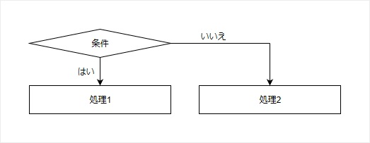 分岐処理のフローチャート