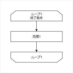 反復処理のフローチャート